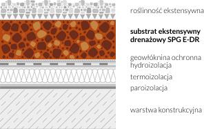 Przykładowe zastosowanie substratu ekstensywnego drenażowego na dachu zielonym