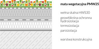 Zastosowanie maty wegetacyjnej PMW25 na dachu zielonym - przykład 3