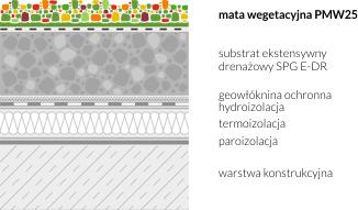 Zastosowanie maty wegetacyjnej PMW25 na dachu zielonym - przykład 1