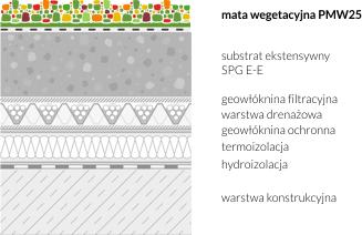 Zastosowanie maty wegetacyjnej PMW25 na dachu zielonym - przykład 2