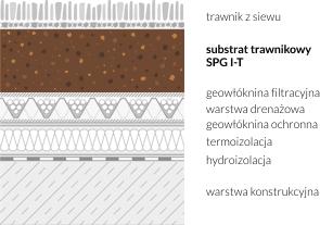 Przykład zastosowania substratu intensywnego trawnikowego