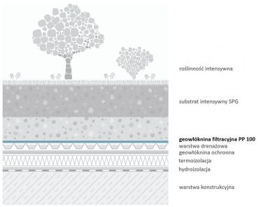 eowłóknina filtracyjna PP100 - przykładowe zastosowanie