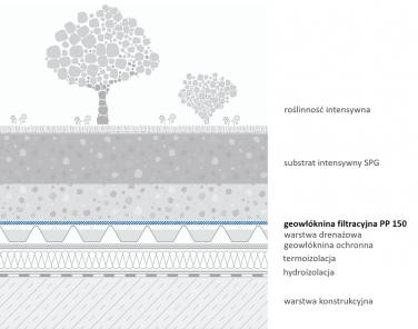 Geowłóknina filtracyjna PP150 - przykładowe zastosowanie