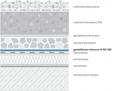 Geowłóknina G-PES 500 - przykładowe zastosowanie na dachu zielonym