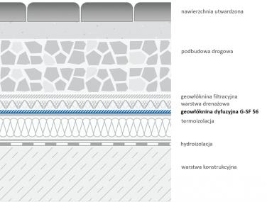 Geowłóknina G-SF 56 - przykładowe zastosowania