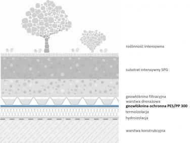 Geowłóknina PES-PP 300 - przykładowe zastosowania na dachach zielonych