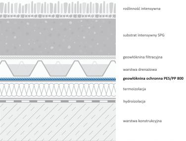 Geowłóknina PES-PP 800 - przykładowe zastosowanie na dachach zielonych