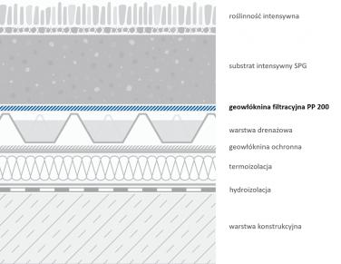 Geołóknina PP-200 - przykładowe zastosowanie na dachu zielonym
