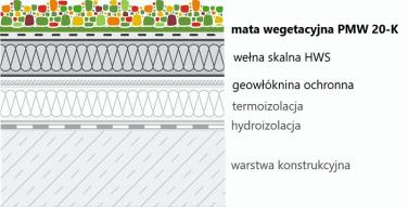 Mata wegetacyjna PMW20-K - przykładowe zastosowanie