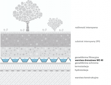 Mata drenażowa WE-40 - przykładowe zastosowanie pod zieleń